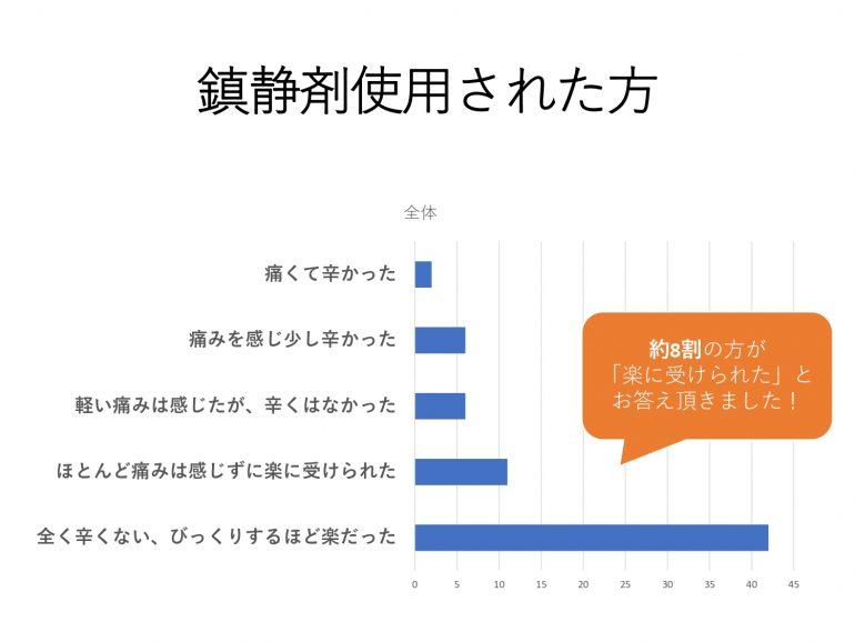 岡山市 桜のみち内科クリニック 内視鏡検査 鎮静剤についてアンケート