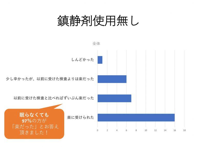 岡山市 桜のみち内科クリニック 鎮静剤アンケート2